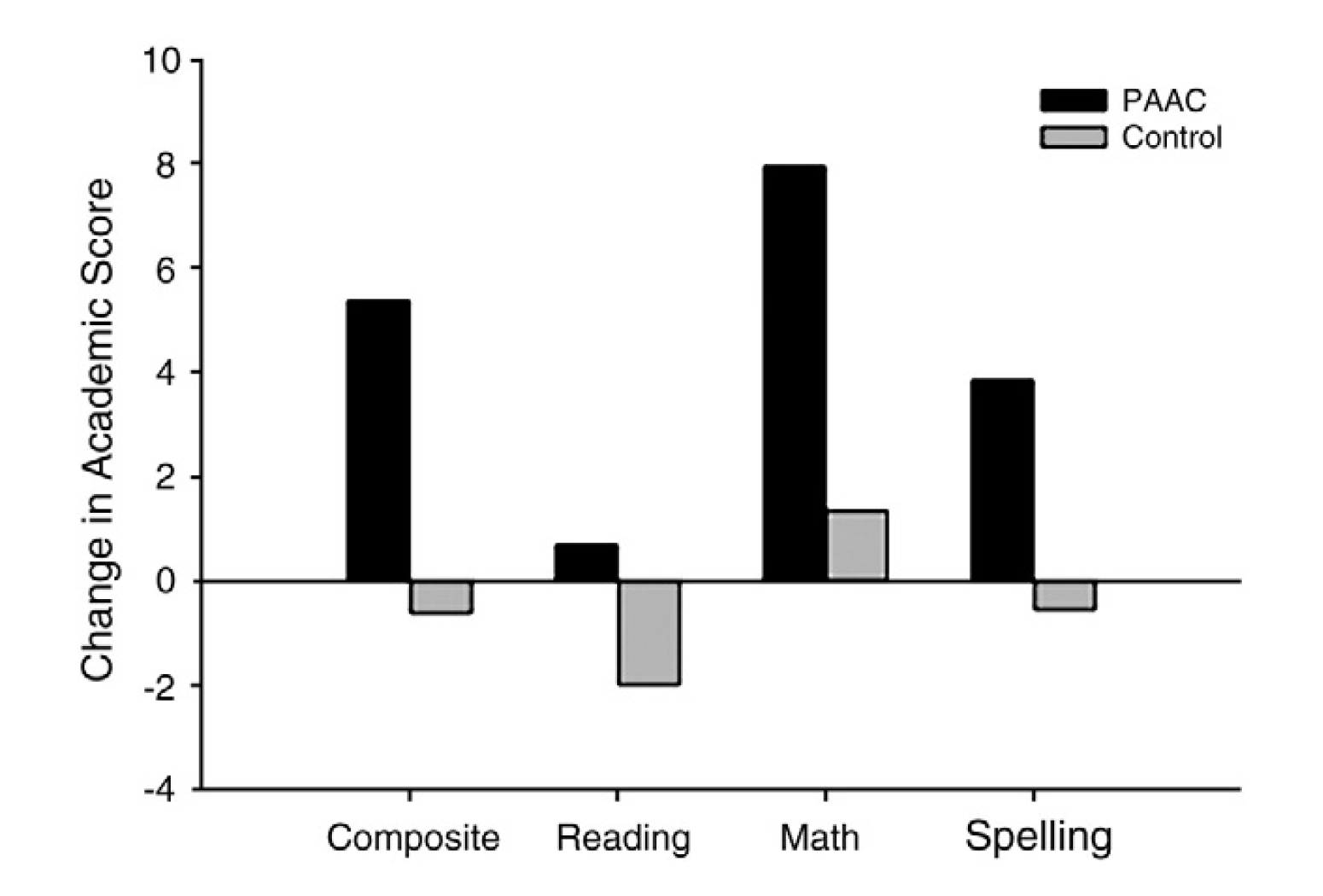 Graph of the Change in Academic Scores when Kids learn in combination with exercise